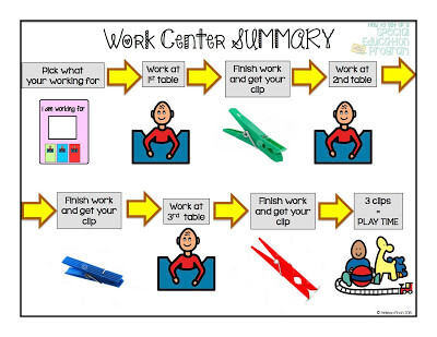 Autism Adventures Work Center Summary Picture