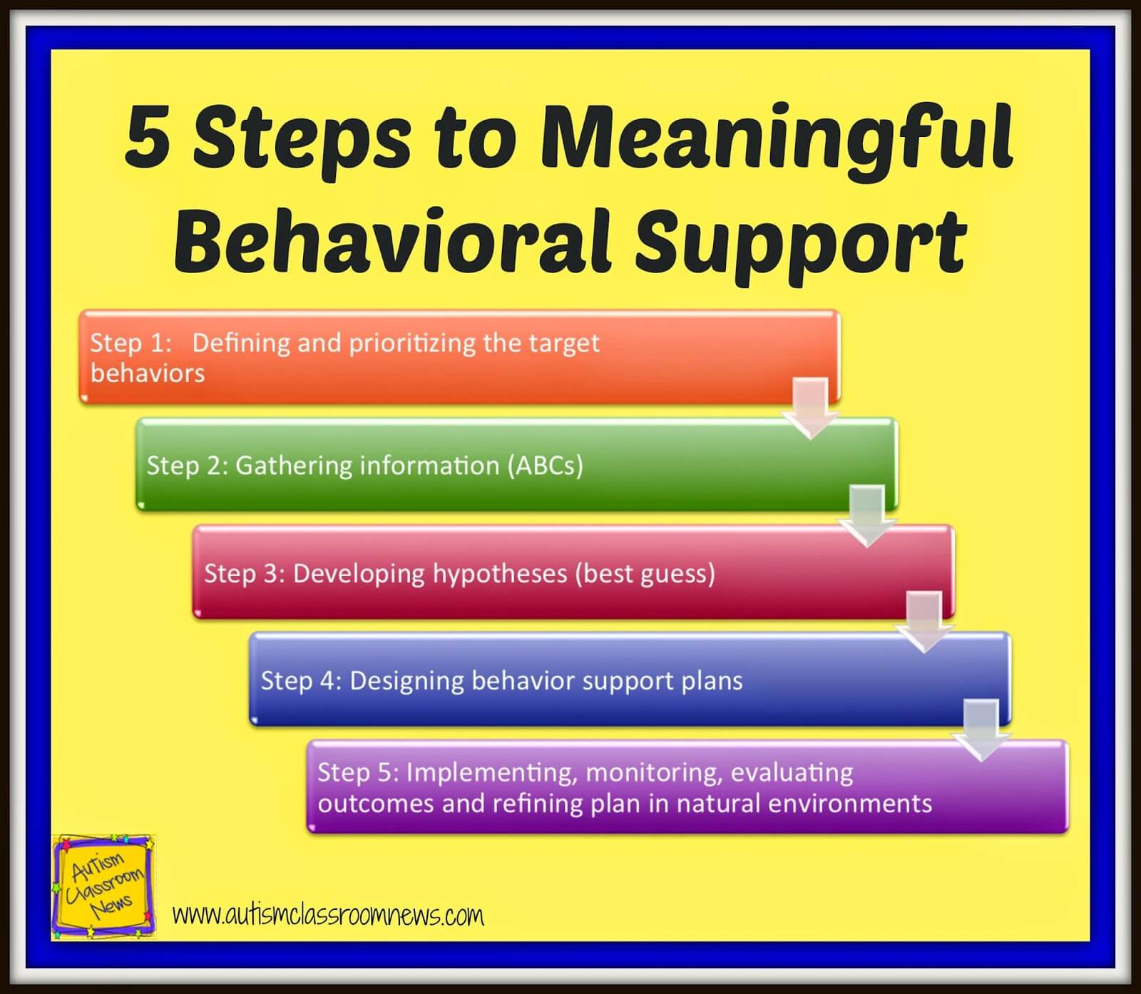 five steps to meaningful behavioral support using the fba process autism classroom resources. Black Bedroom Furniture Sets. Home Design Ideas