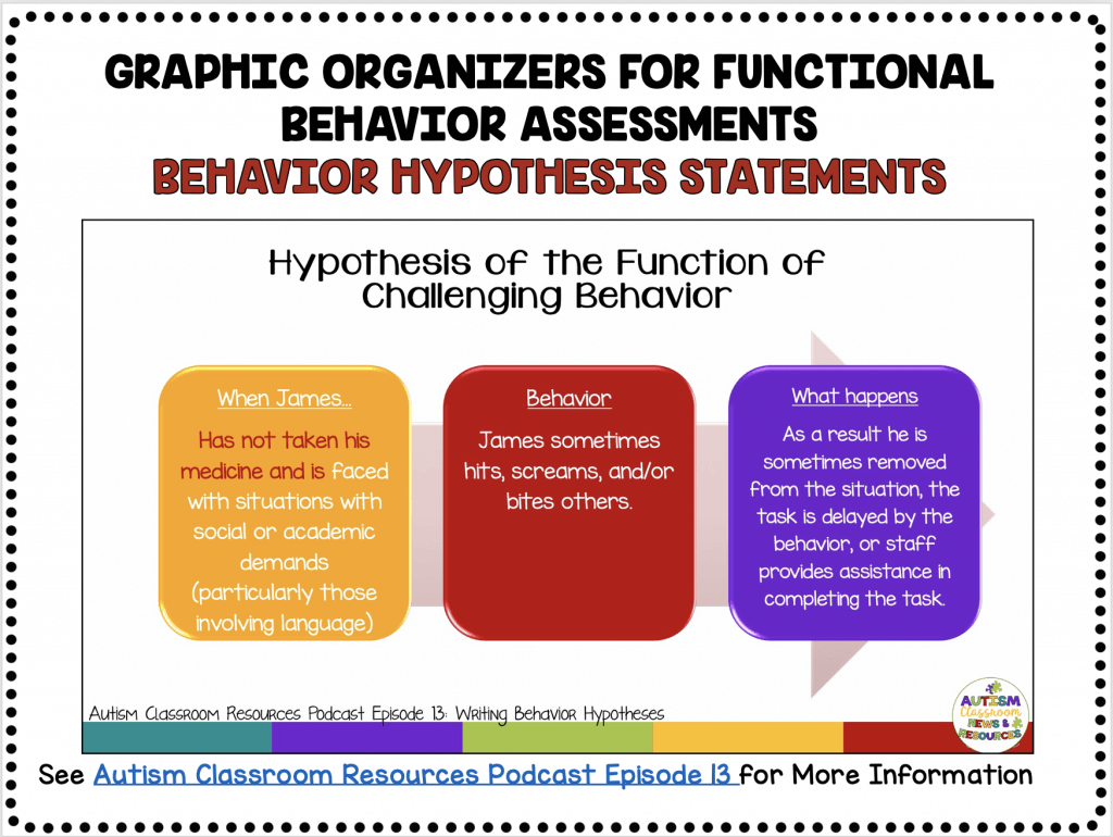 FREE GRAPHIC ORGANIZERS FOR FUNCTIONAL BEHAVIOR ASSESSMENT: BEHAVIOR HYPOTHESIS STATEMENTS