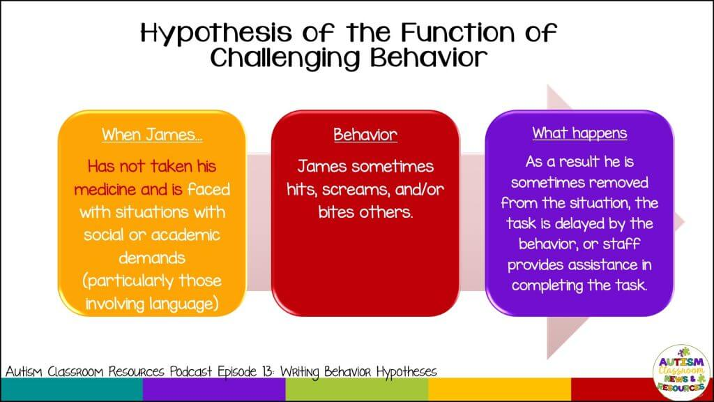 Example of a hypothesis statement for a functional behavior assessment.  Antecedent-Behavior-Consequence laid out against When this happens, the student does this and the outcome is this.