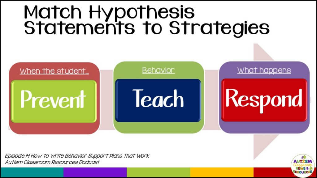 "Matching hypothesis statements to behavior strategies. Prevent matches to ""when the student...""  Teach matches to the behavior and its function.  And What happens after the behavior matches to our responsive strategies. Episode 14 How to Write Behavior Support Plans that Work: Autism Classroom Resources Podcast"